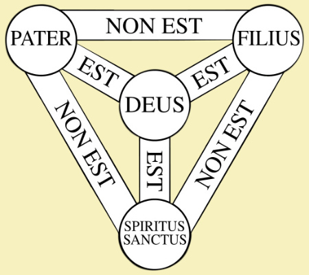 Shield of the Trinity in Latin